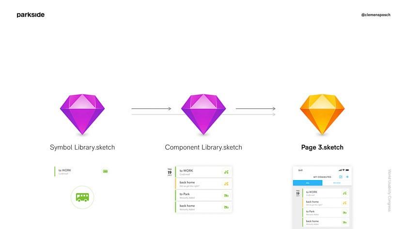Parkside Design Ops Sketch-Library