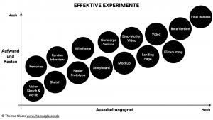 Experiment Tracker, effektive Experimente